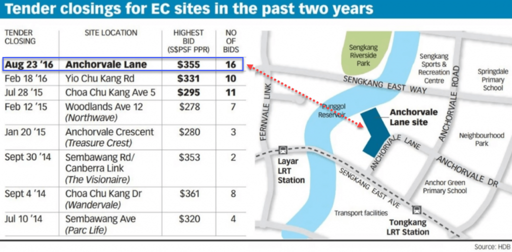 Rivercove Residences EC Land Parcel Bid Result